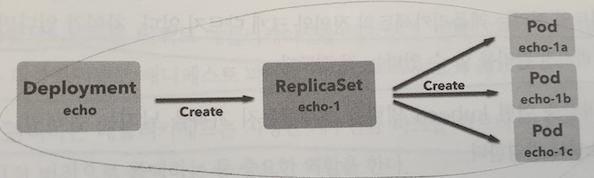 Deploymemnt, ReplicaSet