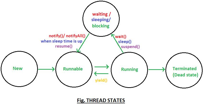 thread states
